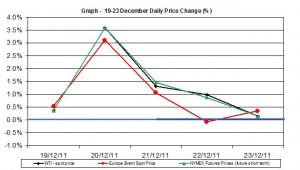 Crude oil prices chart WTI Brent oil - percent change  19-23 December 2011