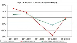 Crude oil prices chart WTI Brent oil - percent change  28 November - 2  December   2011