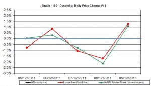 Crude oil prices chart WTI Brent oil - percent change  5-9  December   2011