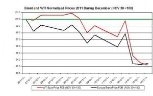 Crude spot oil price forecast 2011 Brent oil and WTI spot oil  2011 December 19