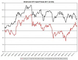 Crude spot oil price forecast 2011 Brent oil and WTI spot oil  DURING 2011 November 28