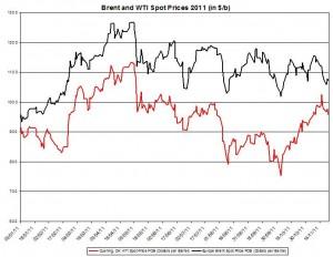 Crude spot oil price forecast 2011 Brent oil and WTI spot oil  DURING 2011 November 28