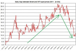 Difference between Brent and WTI crude spot oil price DURING 2011 November 28