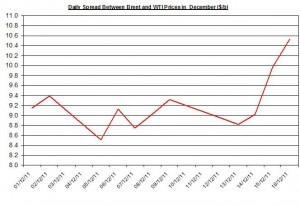 Difference between Brent and WTI crude spot oil price forecast 2011 December 19