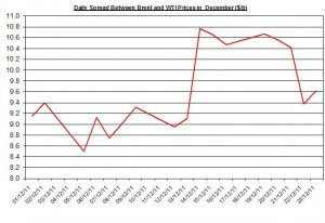 Difference between Brent and WTI crude spot oil price forecast 2011 December 26