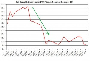 Difference between Brent and WTI crude spot oil price forecast 2011 December 5