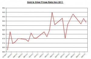 Gold and Silver prices ratio 2011 December