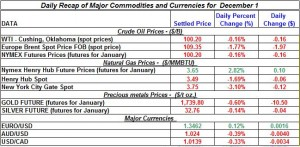 Gold price and Silver prices Crude oil prices, Natural gas spot price 2011 December 1