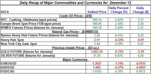 Gold price and Silver prices Crude oil prices, Natural gas spot price 2011 December 13
