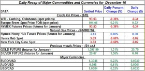 Gold price and Silver prices Crude oil prices, Natural gas spot price 2011 December 16