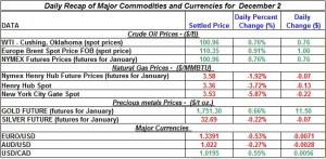 Gold price and Silver prices Crude oil prices, Natural gas spot price 2011 December 2
