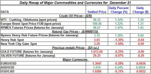 Gold price and Silver prices Crude oil prices, Natural gas spot price 2011 December 21