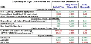 Gold price and Silver prices Crude oil prices, Natural gas spot price 2011 December 22