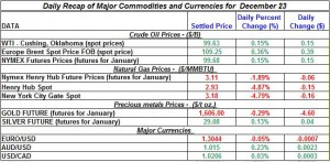 Gold price and Silver prices Crude oil prices, Natural gas spot price 2011 December 23