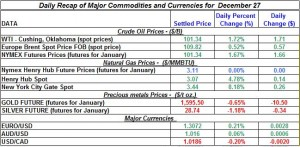 Gold price and Silver prices Crude oil prices, Natural gas spot price 2011 December 27