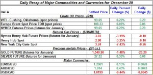 Gold price and Silver prices Crude oil prices, Natural gas spot price 2011 December 29