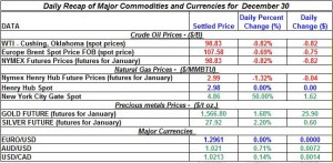 Gold price and Silver prices Crude oil prices, Natural gas spot price 2011 December 30