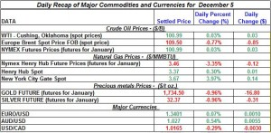 Gold price and Silver prices Crude oil prices, Natural gas spot price 2011 December 5
