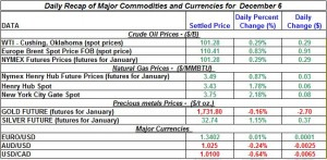 Gold price and Silver prices Crude oil prices, Natural gas spot price 2011 December 6