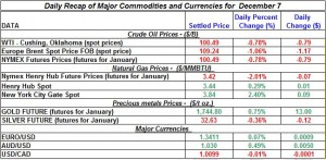 Gold price and Silver prices Crude oil prices, Natural gas spot price 2011 December 7