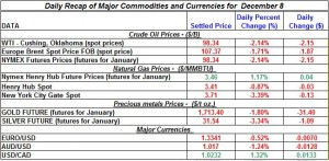 Gold price and Silver prices Crude oil prices, Natural gas spot price 2011 December 8
