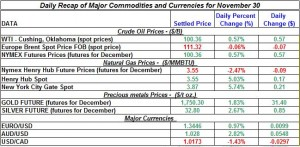 Gold price and Silver prices Crude oil prices, Natural gas spot price 2011 November 30