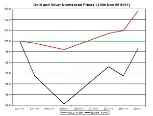 Gold price forecast & silver price outlook 2011 December 1