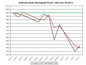 Gold price forecast & silver price outlook 2011 December 14