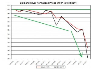 Gold price forecast & silver price outlook 2011 December 15