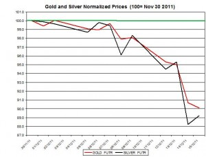 Gold price forecast & silver price outlook 2011 December 16