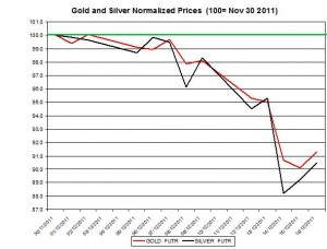 Gold price forecast &amp; silver price outlook 2011 December 19