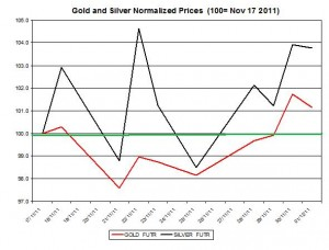 Gold price forecast & silver price outlook 2011 December 2