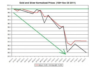Gold price forecast &amp; silver price outlook 2011 December 20