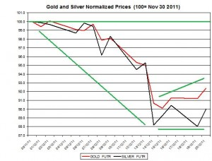 Gold price forecast & silver price outlook 2011 December 21