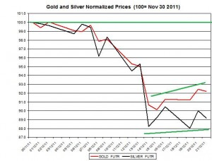 Gold price forecast & silver price outlook 2011 December 22