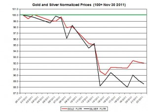 Gold price forecast & silver price outlook 2011 December 23