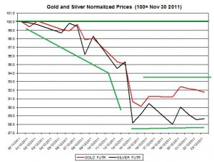 Gold price forecast & silver price outlook 2011 December 27