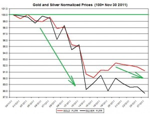 Gold price forecast & silver price outlook 2011 December 28
