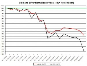 Gold price forecast & silver price outlook 2011 December 29