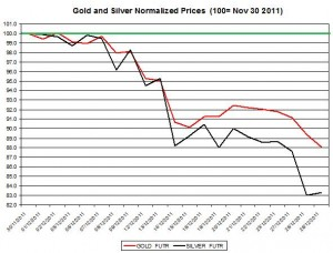 Gold price forecast & silver price outlook 2011 December 30
