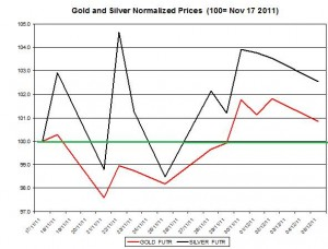 Gold price forecast & silver price outlook 2011 December 6
