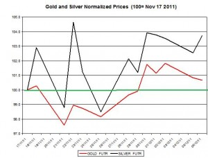 Gold price forecast & silver price outlook 2011 December 7