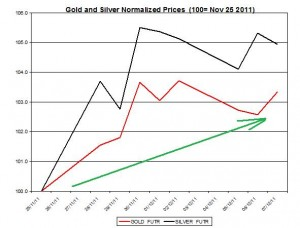 Gold price forecast & silver price outlook 2011 December 8