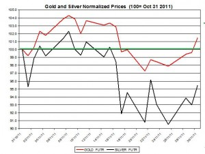 Gold prices forecast & silver price outlook 2011 November December 1