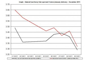 Natural gas spot price future (Henry Hub) December 2011 December 12