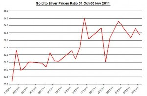 Ratio Gold price forecast & silver price outlook 2011 December 1