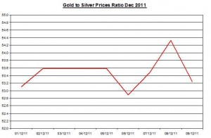 Ratio Gold price forecast & silver price outlook 2011 December 12
