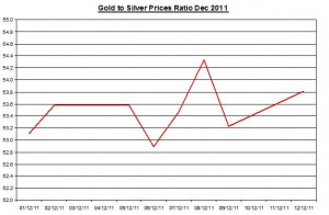 Ratio Gold price forecast & silver price outlook 2011 December 13