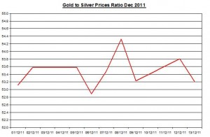Ratio Gold price forecast & silver price outlook 2011 December 14