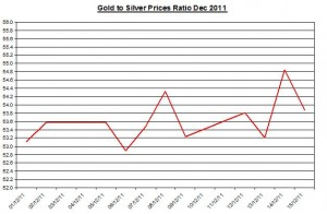Ratio Gold price forecast & silver price outlook 2011 December 16